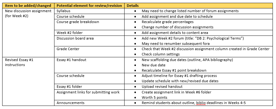 10 Sample revision change chart