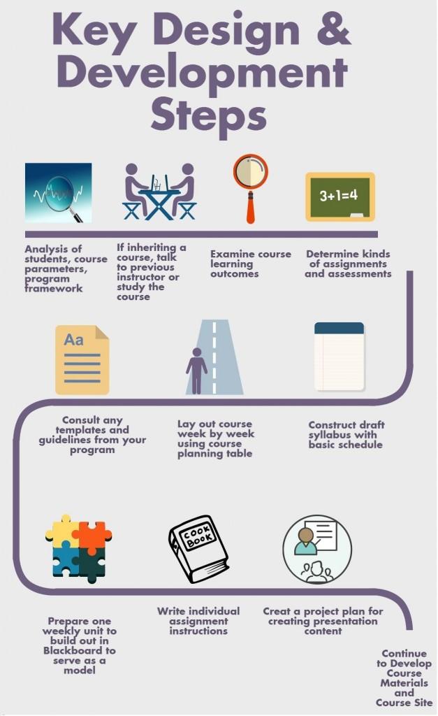 Design Steps (1)